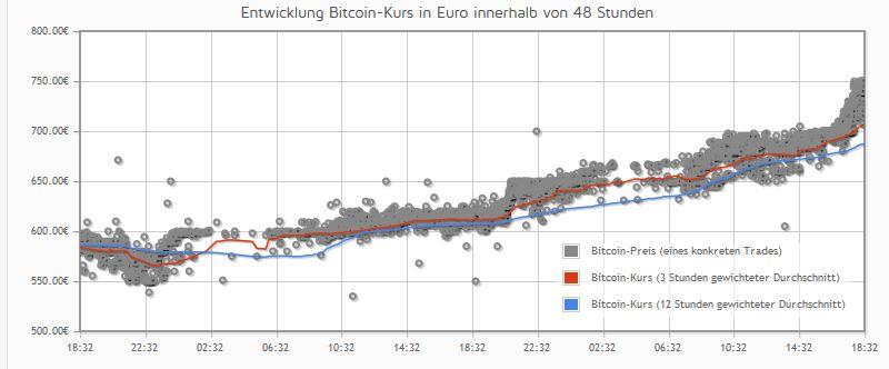 Bitcoin_27.11.13