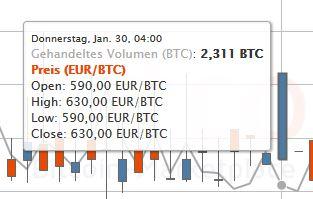 Bitcoin-de-Chart_30-01-14_Kerze